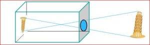 איור 1 עקרון פעולת קמרה אבסקורה .
